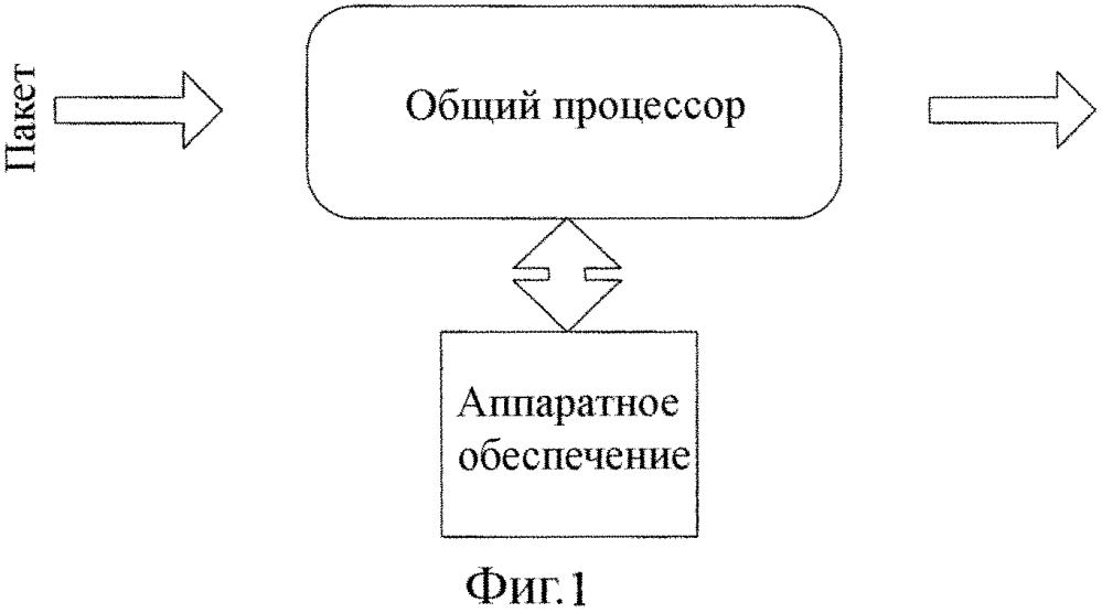 Устройство и способ глубокой проверки пакетов и сопроцессор