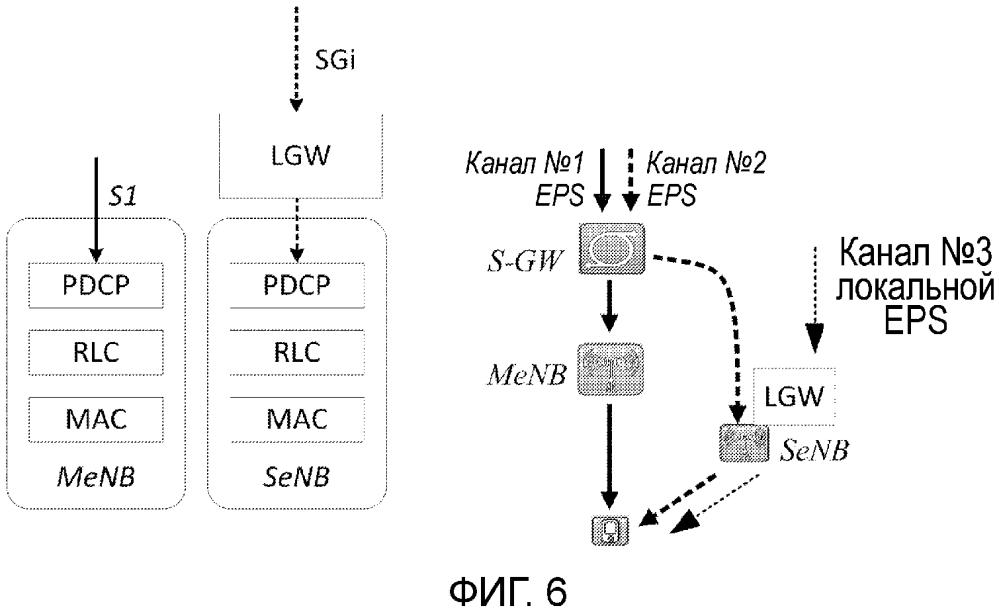 Локальная разгрузка и архитектура малых сот (sca)