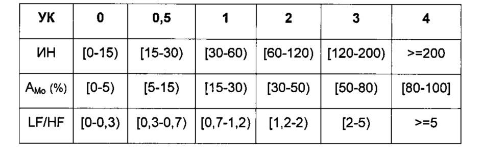 Способ определения влияния учебного процесса на психофизиологическое состояние учащегося (варианты)