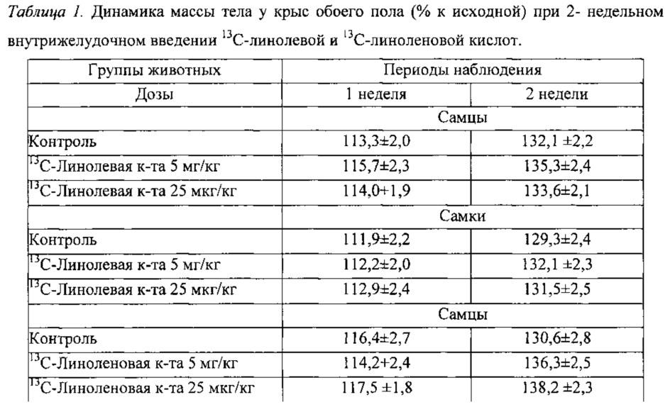 Способ синтеза линолевой и линоленовой кислот, меченных изотопами углерода 13с и 14с