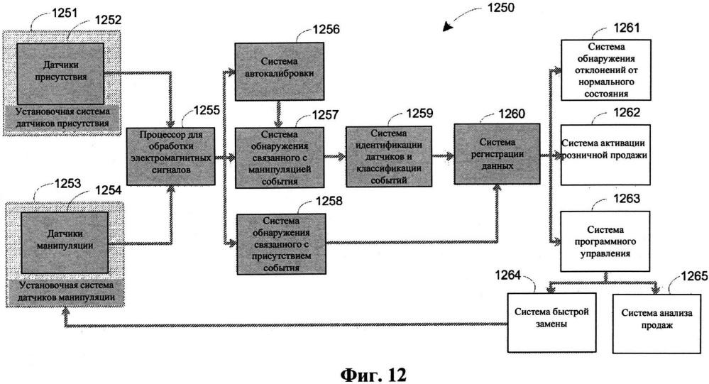 Система слежения за товарами на полках (стп)