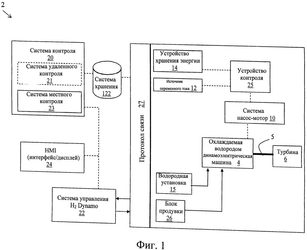 Система продувки водорода, компьютерный программный продукт и соответствующий способ