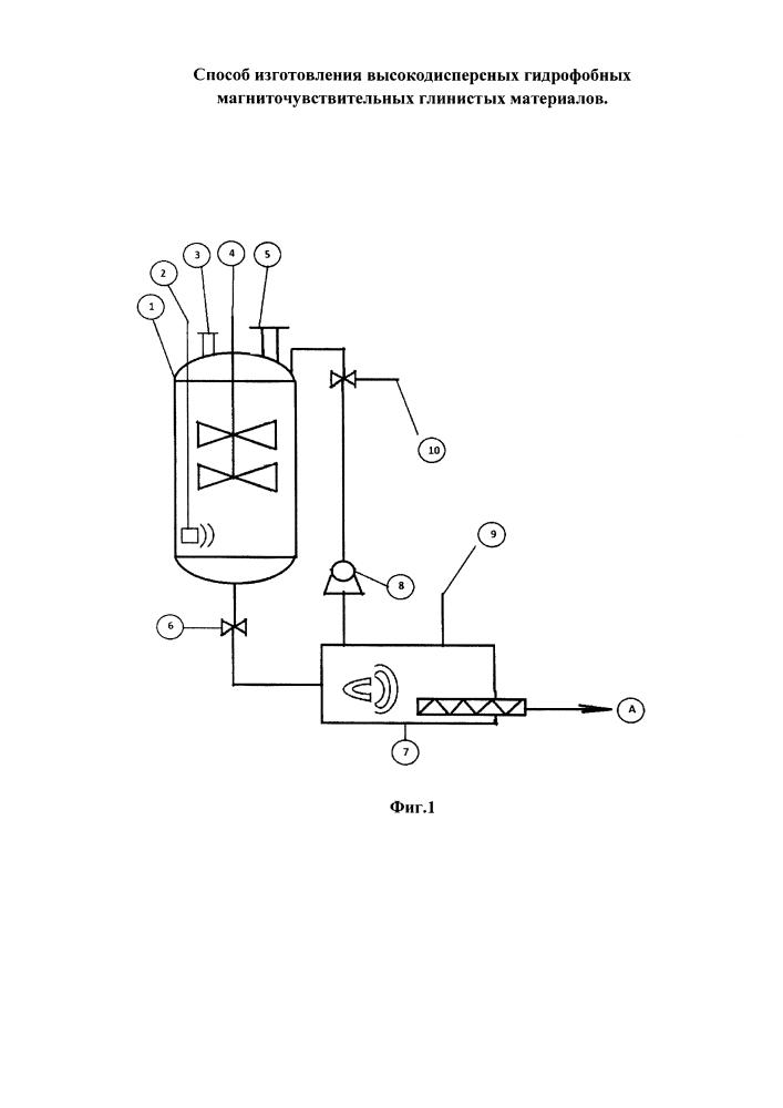 Способ изготовления высокодисперсных гидрофобных магниточувствительных глинистых материалов