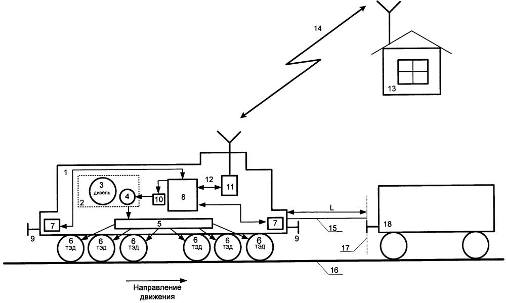 Маневровый тепловоз и способ его эксплуатации без машиниста