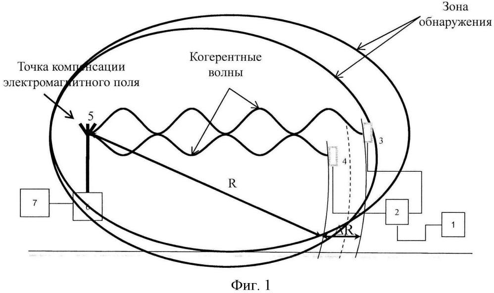 Способ радиолокационного обнаружения для технических средств охраны