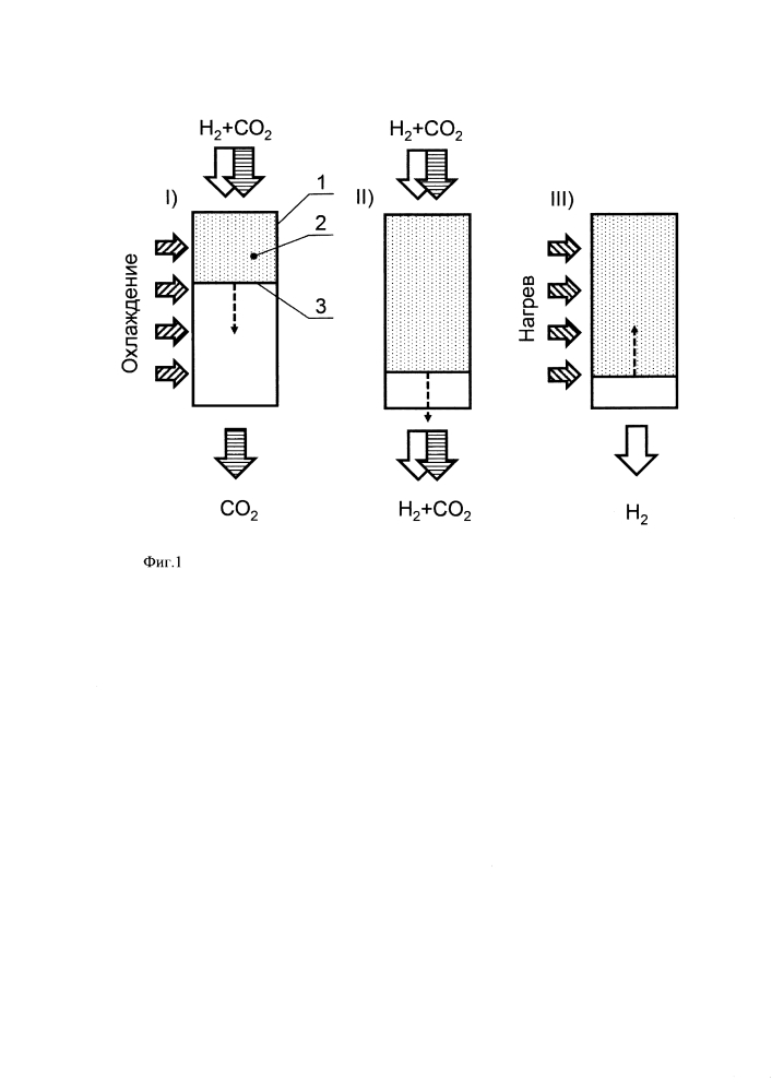 Способ разделения газовых смесей, содержащих водород и диоксид углерода, с помощью гидридов металлов