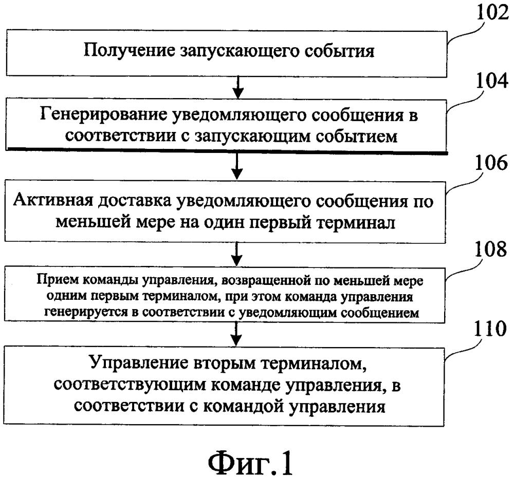 Способ и устройство для удаленного интеллектуального управления