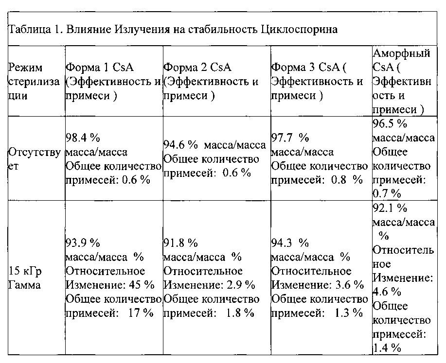 Автоклавируемые взвеси циклоспорина а формы 2