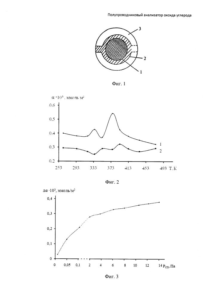 Полупроводниковый анализатор оксида углерода