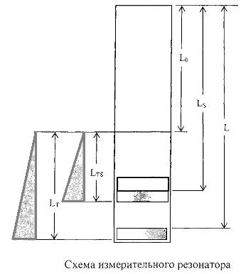Способ измерения параметров диэлектриков при нагреве и устройство для его осуществления