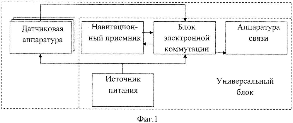 Сигнализатор обнаружения и определения местоположения тревожных и критических ситуаций