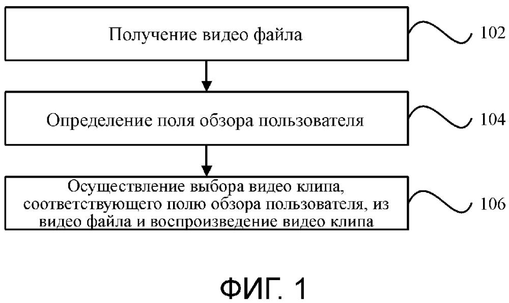 Способ и устройство для управления воспроизведением и электронное оборудование