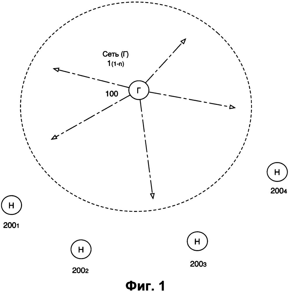 Способ и система организации mesh-сети