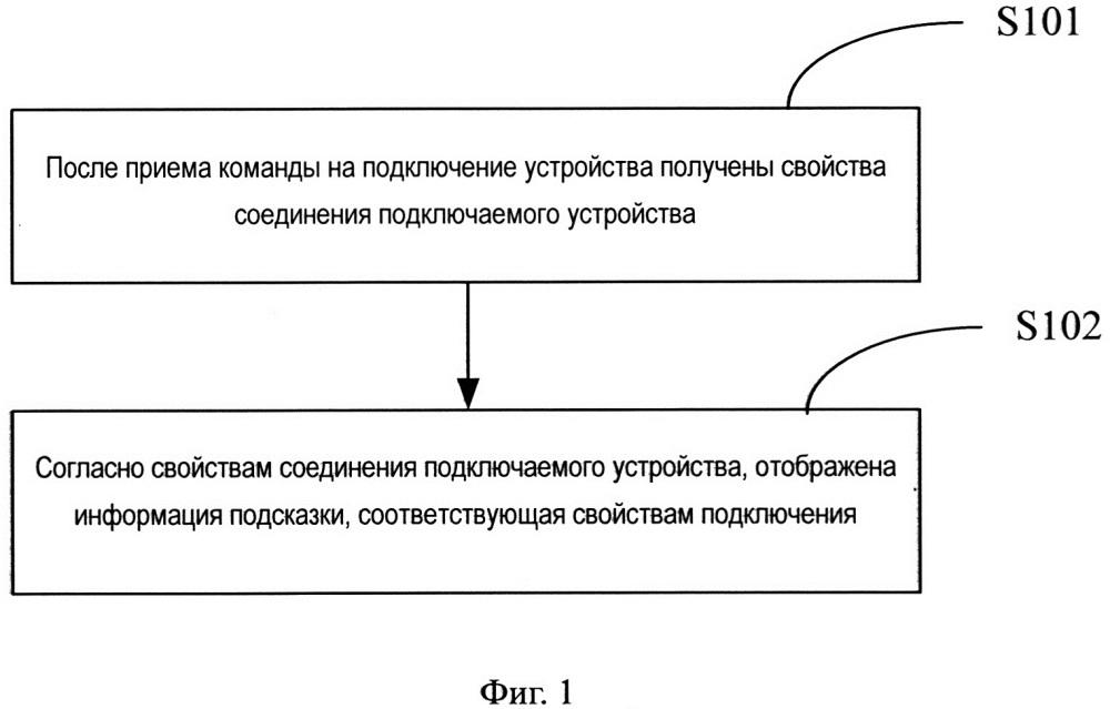 Способ и прибор для выдачи подсказок по подключению устройства