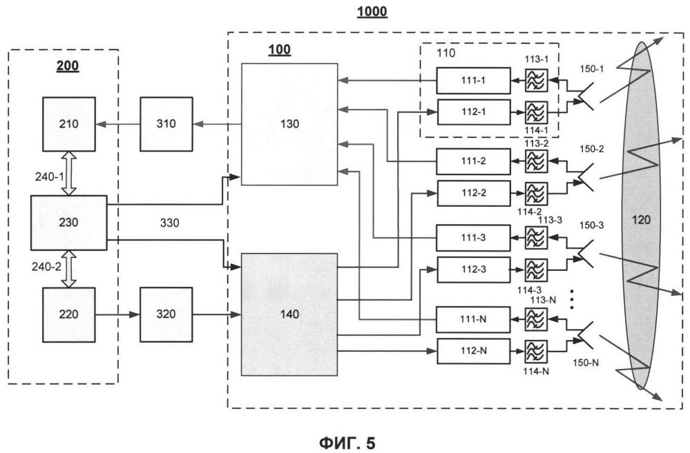 Многоканальный радиочастотный модуль с частотным разнесением приема и передачи