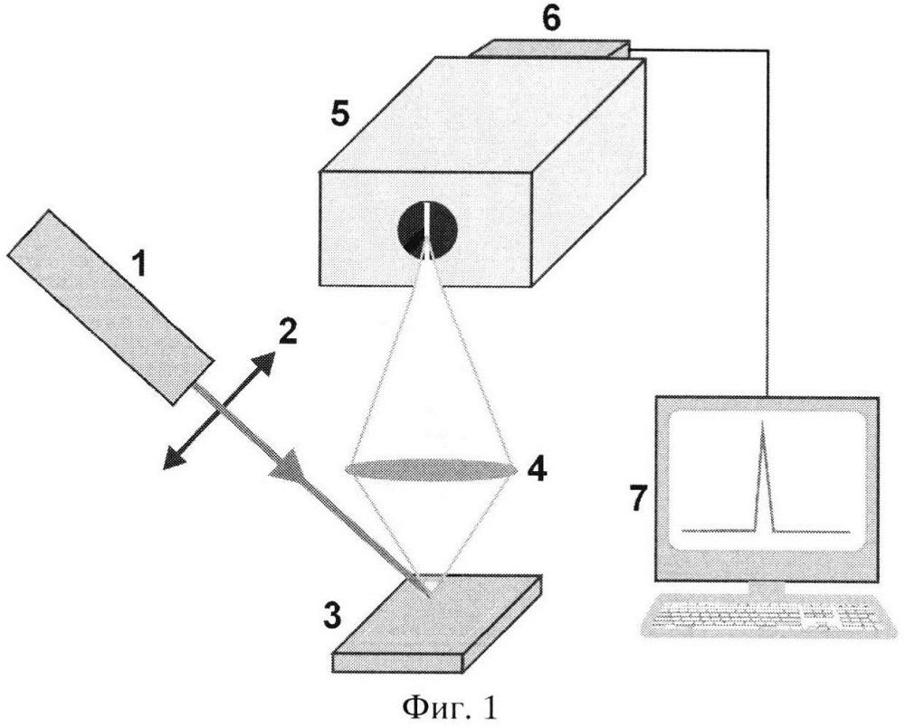 Способ контроля структурного качества тонких плёнок для светопоглощающих слоёв солнечных элементов и устройство для его реализации