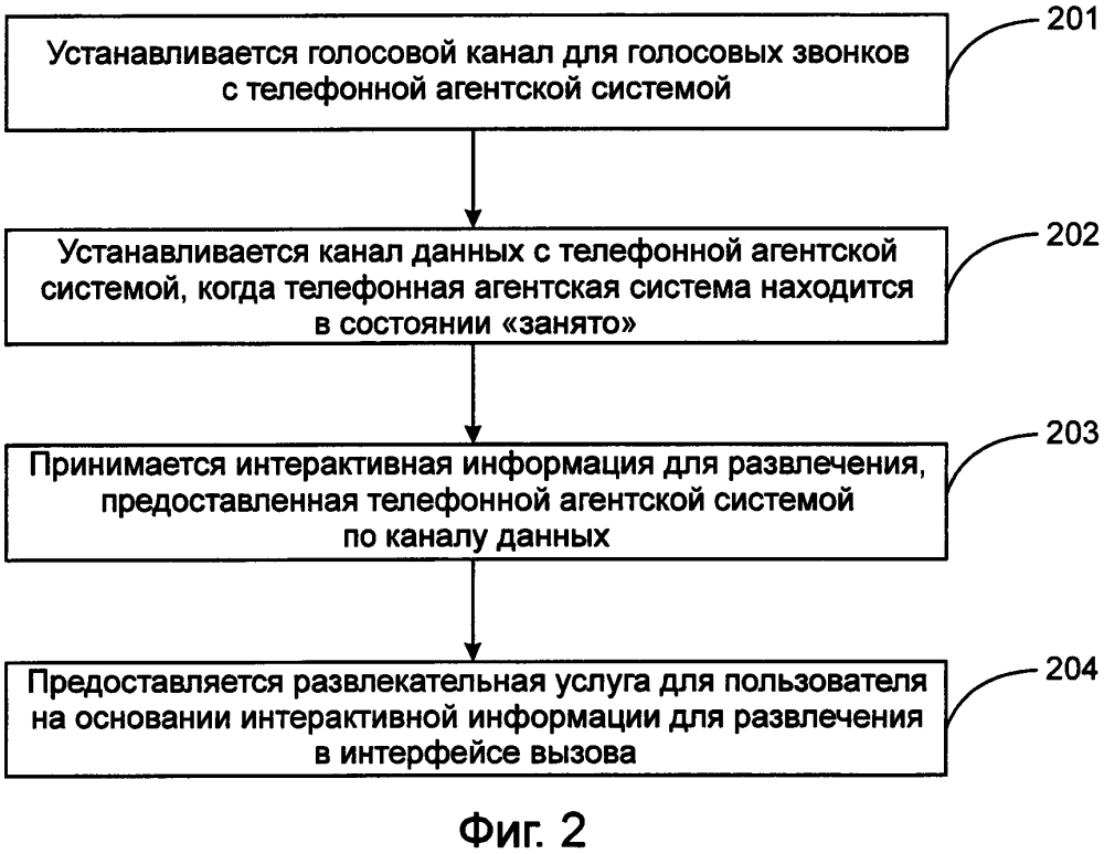 Способ, устройство и система для телефонного взаимодействия