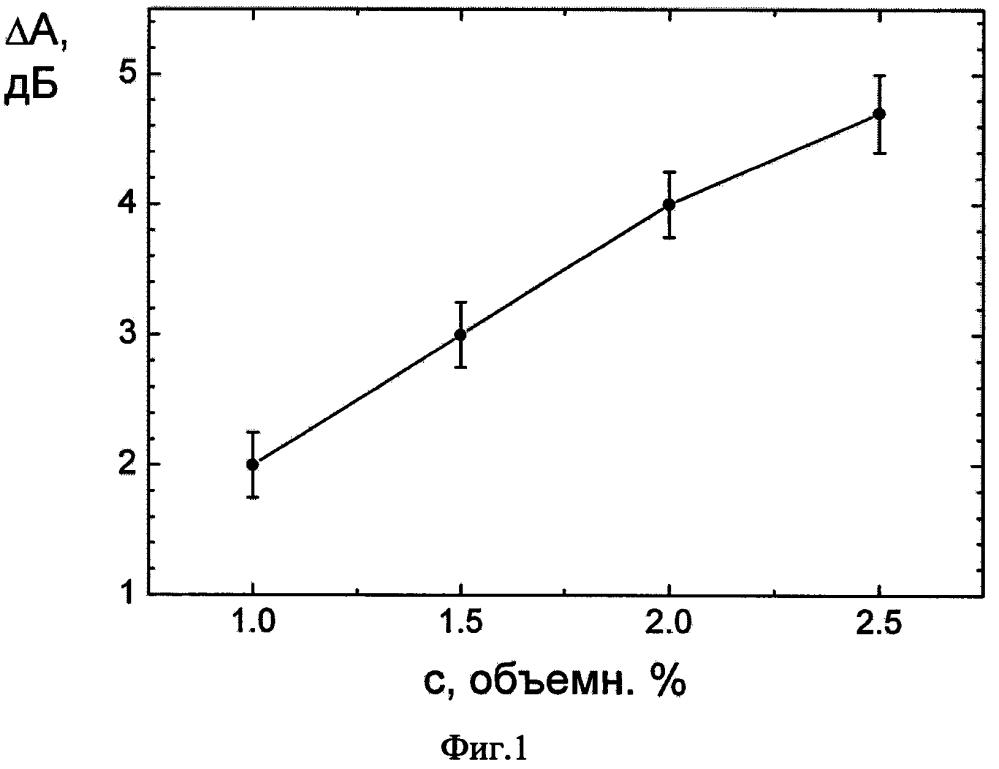 Свч-способ измерения концентрации водных растворов