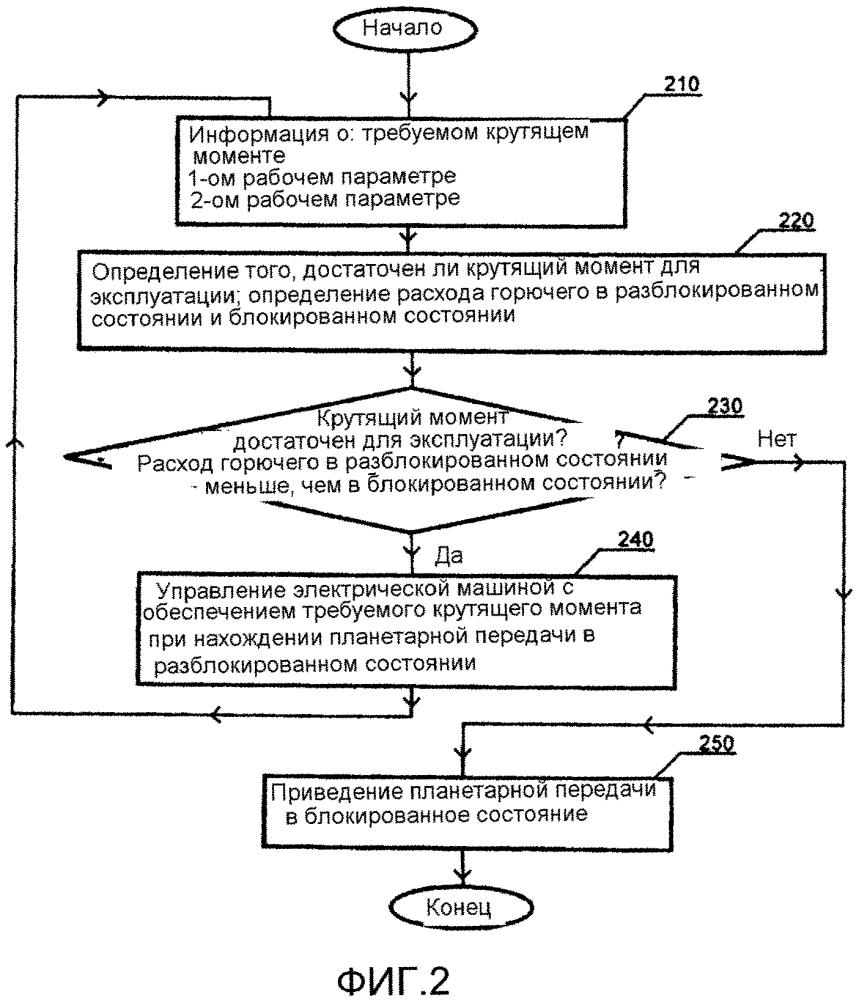Способ управления системой привода транспортного средства, система привода транспортного средства и транспортное средство