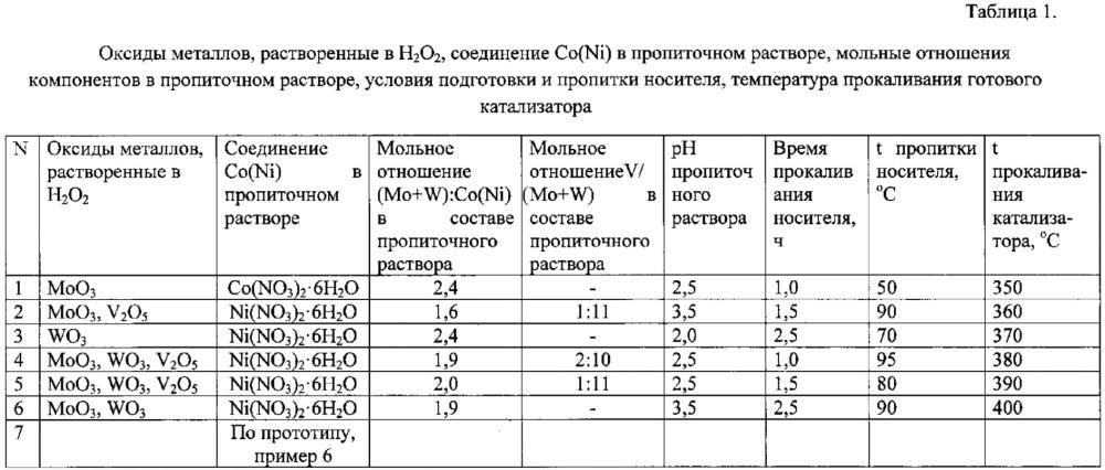 Катализатор глубокой гидроочистки нефтяных фракций и способ его приготовления