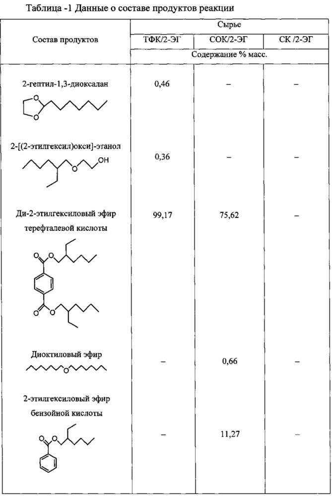 Способ получения сложных эфиров дикарбоновых кислот
