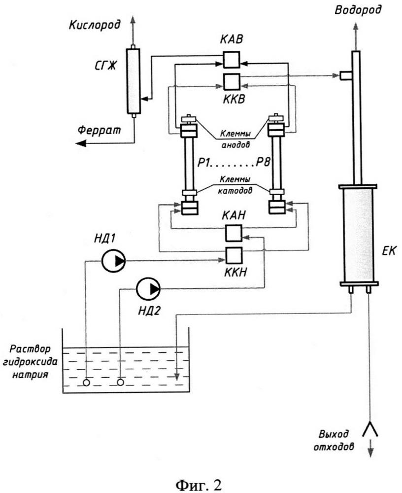 Способ электрохимического синтеза ферратов щелочных металлов