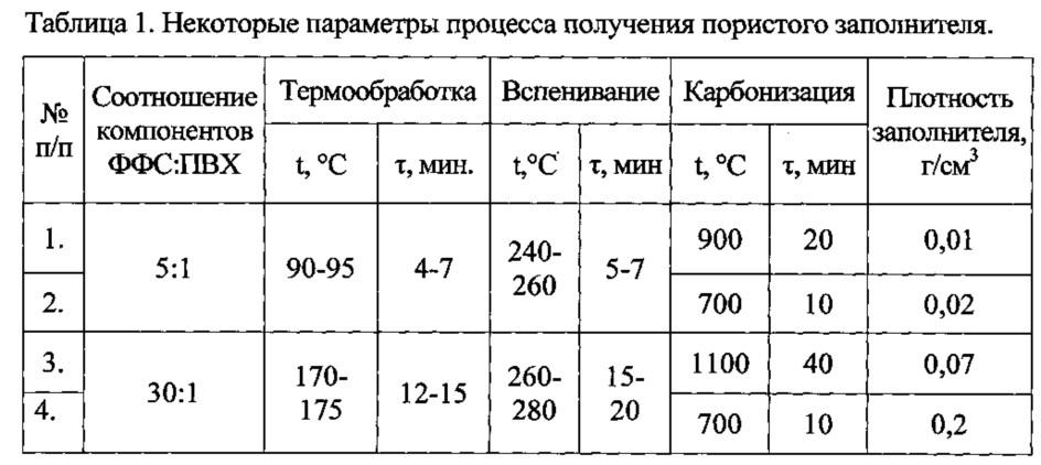 Способ получения пористого теплоизолирующего заполнителя
