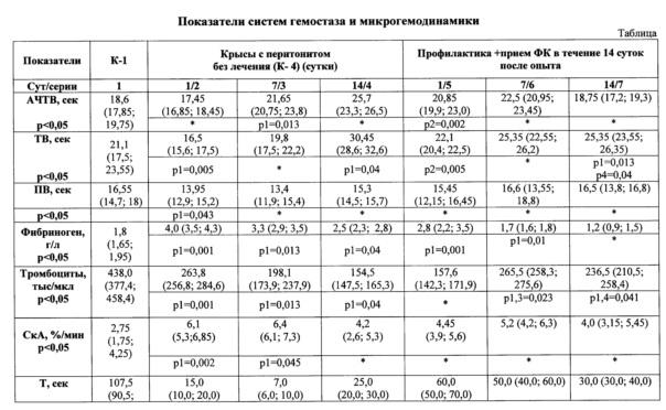 Способ коррекции нарушений в системе гемостаза и микрогемодинамики при перитоните в эксперименте