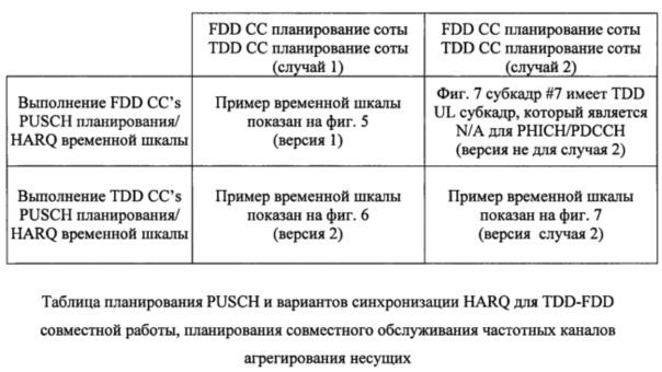Временная шкала harq для tdd-fdd агрегирования несущих