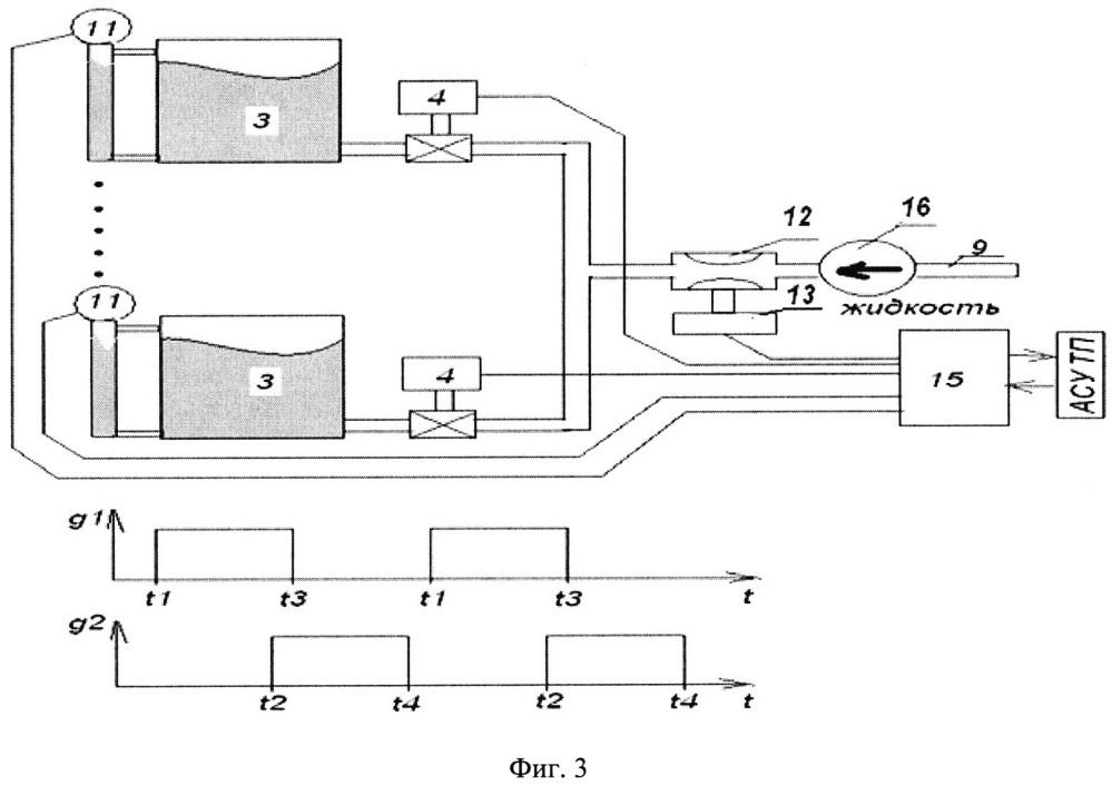 Противоточная колонна с динамически управляемым распределителем жидкости