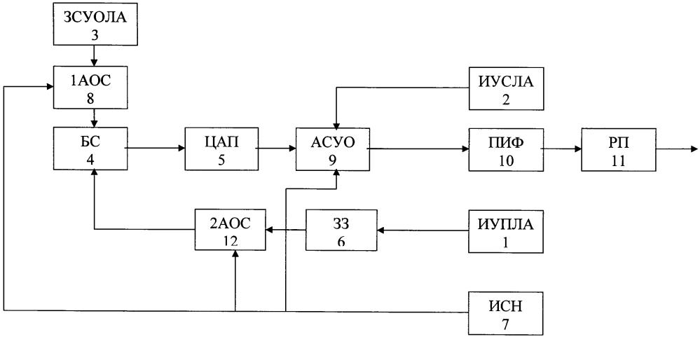 Способ формирования многофункционального сигнала стабилизации углового положения летательного аппарата и устройство для его осуществления