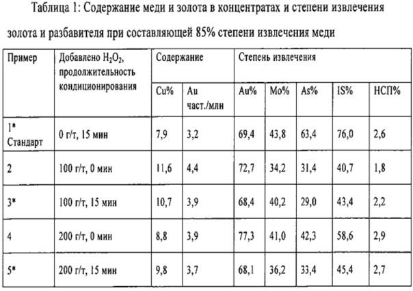 Обогащение сульфидных руд металлов с помощью пенной флотации с использованием окислителя