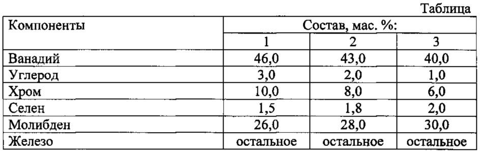 Сплав для легирования стали