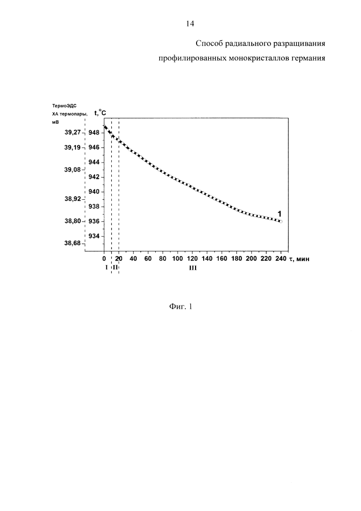 Способ радиального разращивания профилированных монокристаллов германия