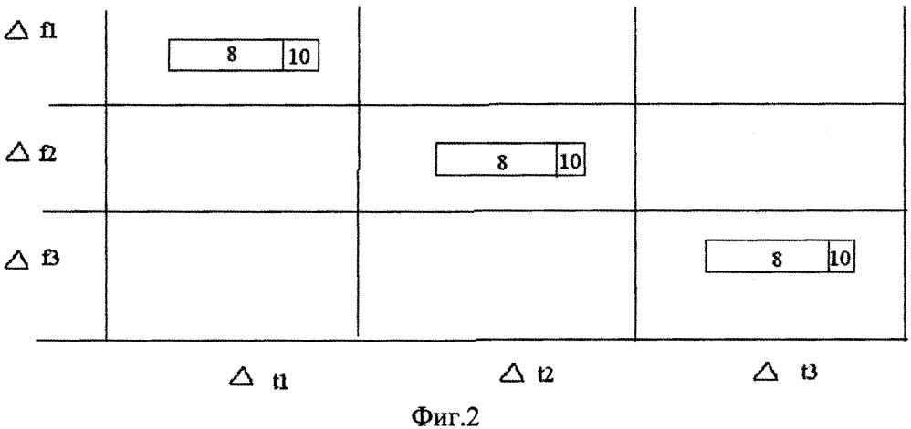 Способ блочной шифрации с закрытым ключом
