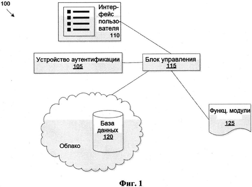 Система контроля доступа к транспортному средству и персонализации по биометрическим параметрам