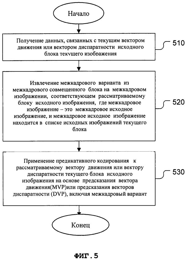 Способ и устройство для предсказания межкадровых векторов движения и векторов диспаратности при 3d кодировании видеосигналов
