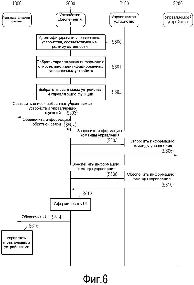 Способ и система для обеспечения пользовательского интерфейса для управления устройством