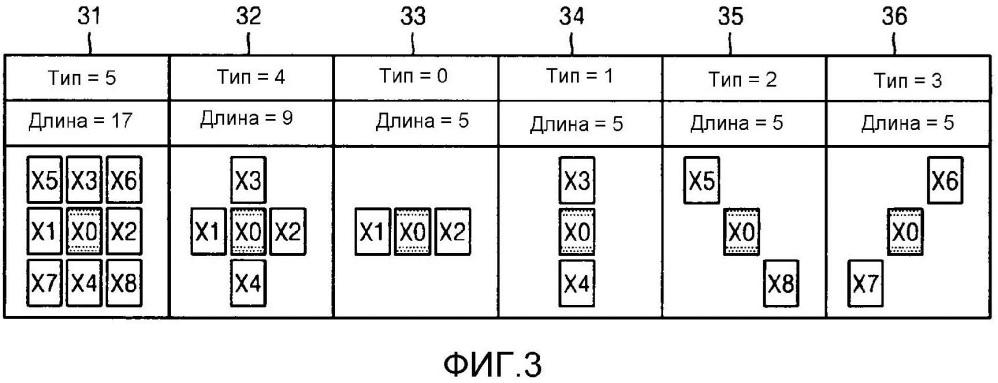 Способ кодирования видео с использованием регулирований смещения согласно классификации пикселов и устройство для этого, способ и устройство декодирования видео для этого