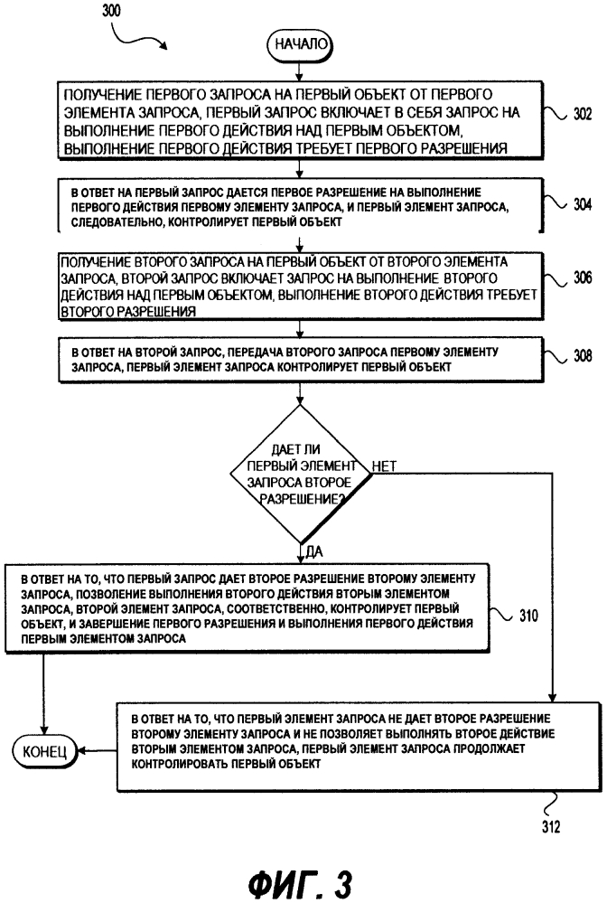 Способ и электронное устройство управления разрешениями для объектов