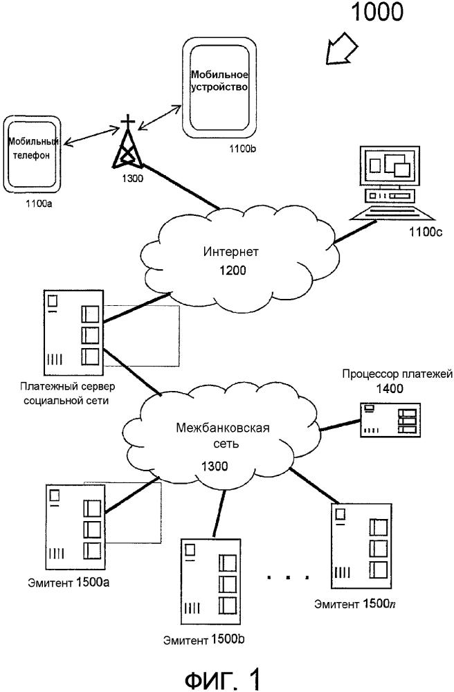 Способ и устройство для выполнения платежей через социальные сети