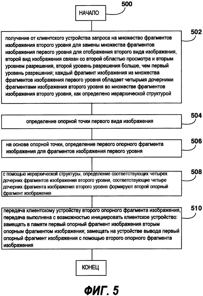 Способ и система загрузки фрагментов изображения на клиентское устройство