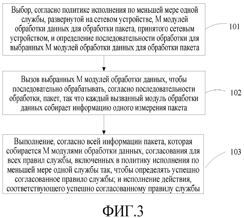 Сетевое устройство и способ управления процессом службы