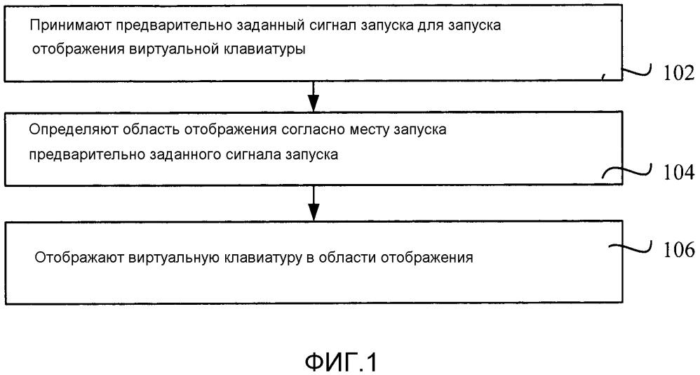 Способ, устройство и терминал для отображения виртуальной клавиатуры