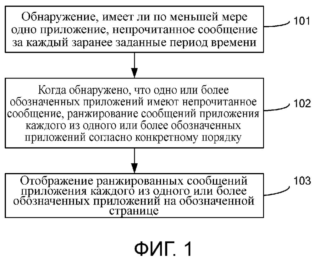 Способ, устройство и терминал для отображения сообщений приложения