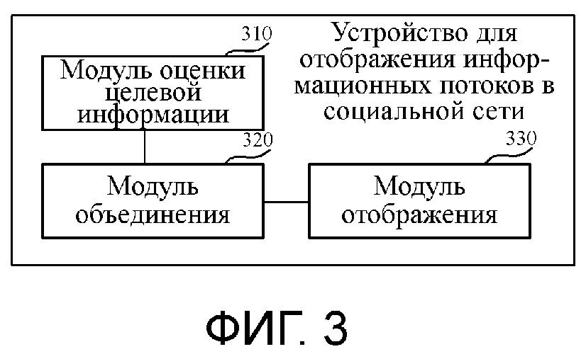 Способ и устройство для отображения информационных потоков в социальной сети и сервер