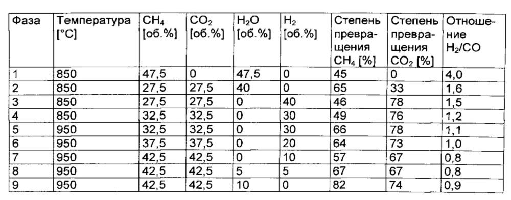 Способ получения катализатора для риформинга и риформинг метана