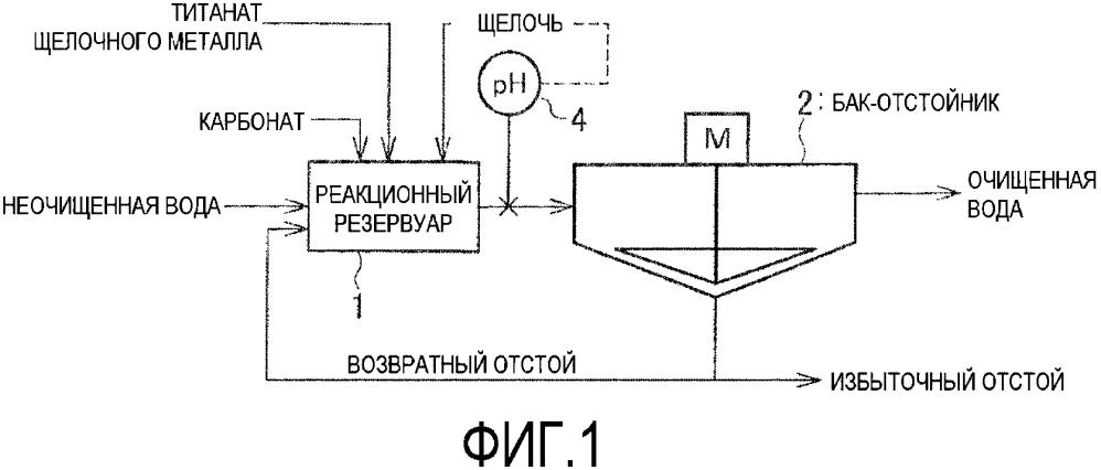 Способ и оборудование для обработки сточных вод, содержащих радиоактивный стронций