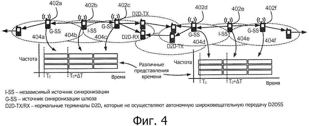 Системы, способы и устройства для синхронизации и выделения ресурсов для связи устройство-устройство