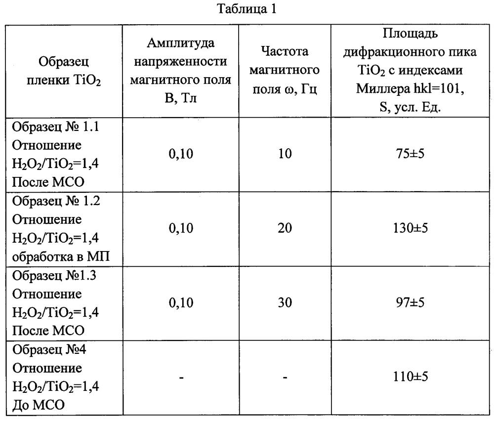 Способ получения пленок диоксида титана
